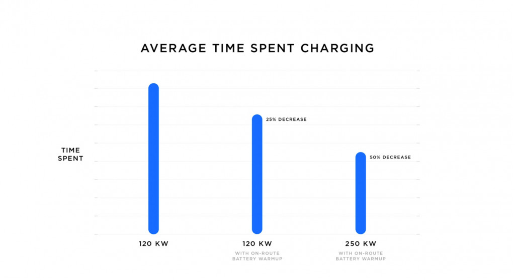 Tesla's new Supercharger V3 cuts charge times in half