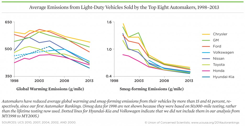 Average emissions from light-duty vehicles, 1998-2013 (via the Union of Concerned Scientists)