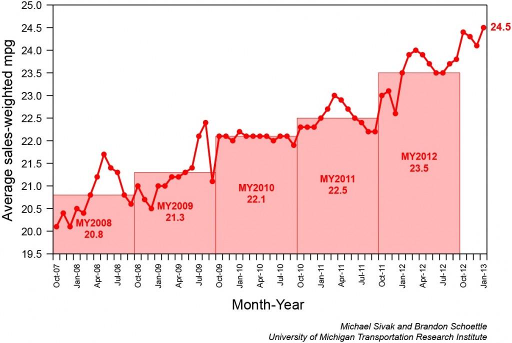 Average Fuel Economy Hits Record High: 24.5 MPG
