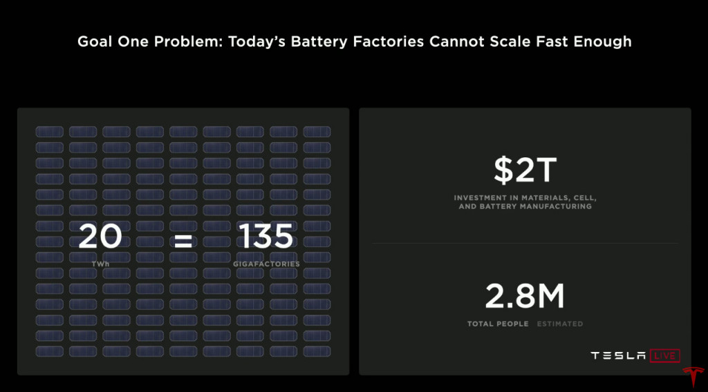 Battery Day. - Current Gigafactory scale not sustainable