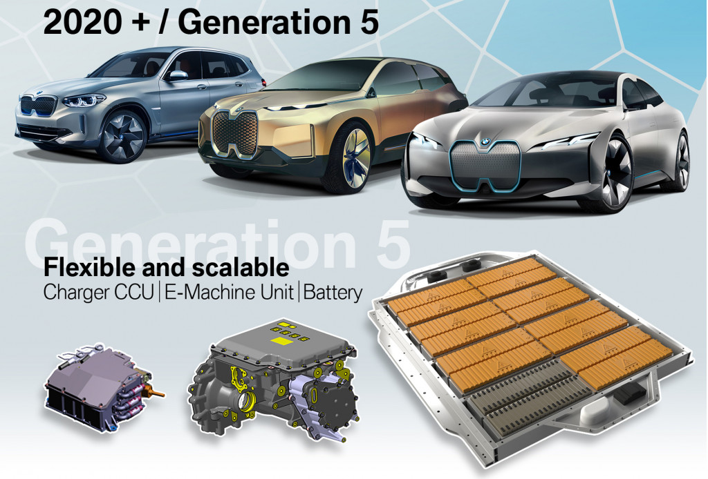 BMW fifth-generation EV technology