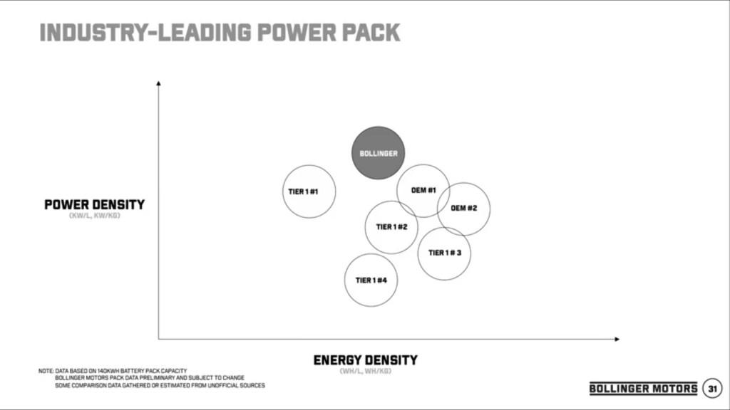 Bollinger energy density vs. power density