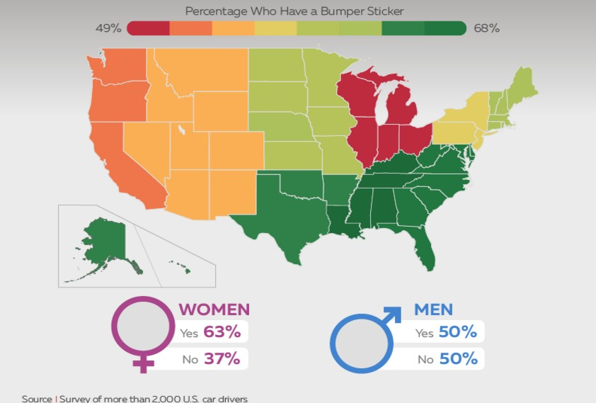 Southern women most likely to have bumper stickers; gun stickers are least popular