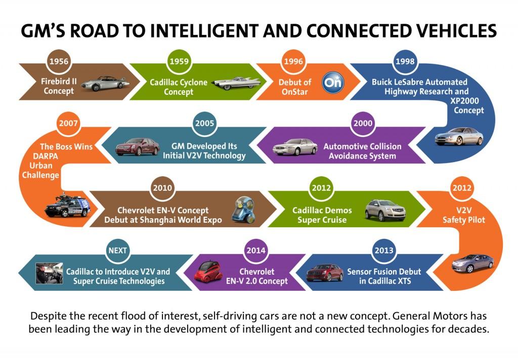 Image Cadillac Semi Autonomous And Connected Car