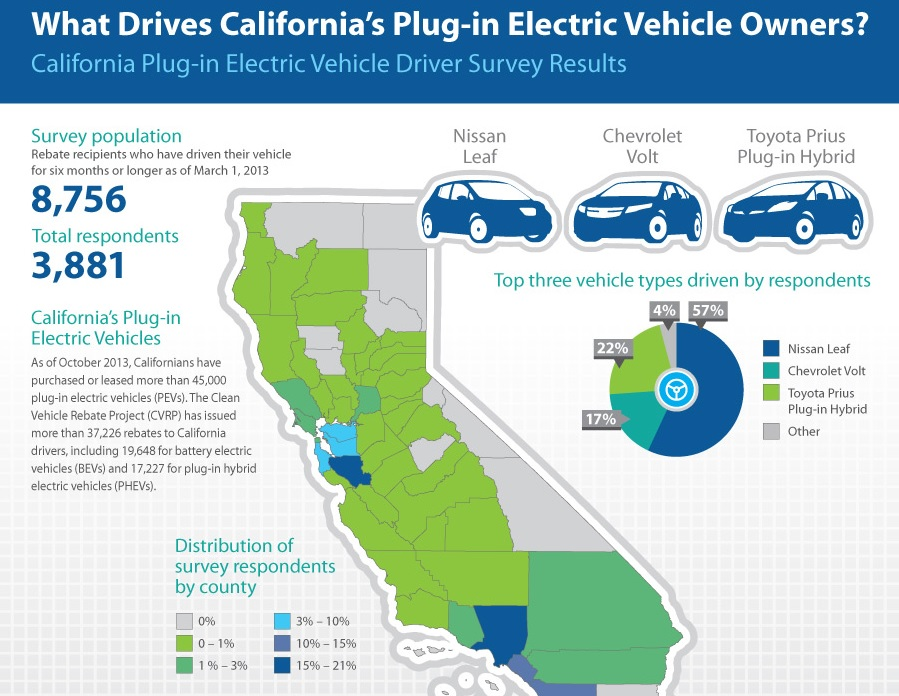 Who S Plug In Electric Cars And Why Ca Report Explains It All For You
