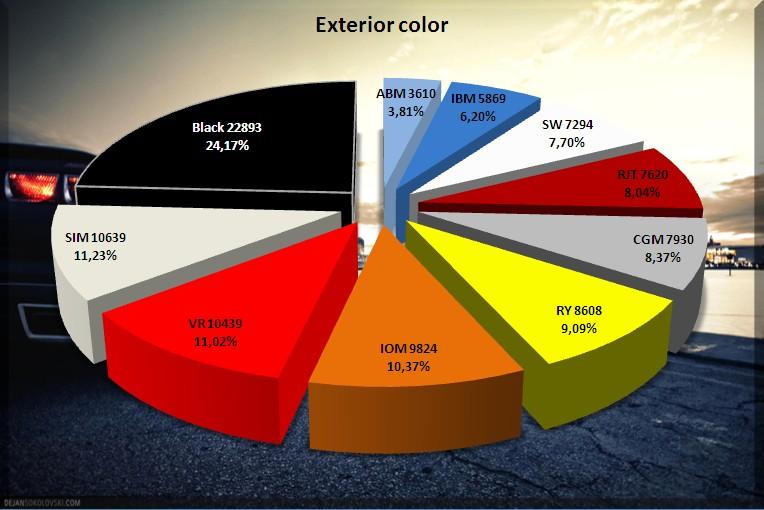 2010 Chevrolet Camaro Color and Model Breakdown