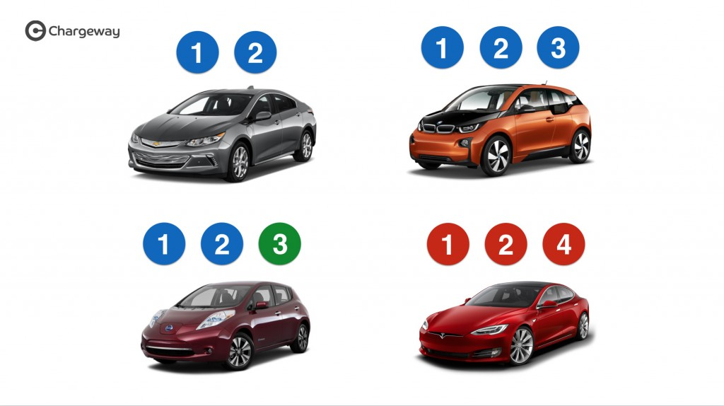 Chargeway electric-car charging symbols for Chevrolet Volt, BMW i3, Nissan Leaf, Tesla Model S