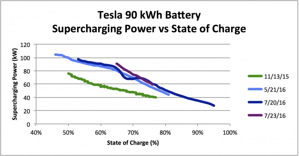 Charging rates for Tesla Model S 90D at Supercharger sites, Nov 2015 vs May 2016 and Jul 2016
