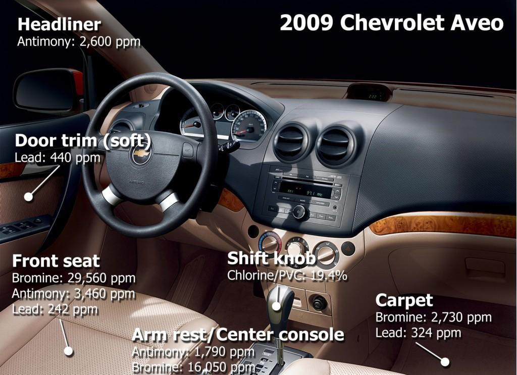 Chevrolet Aveo interior - HealthyStuff.org