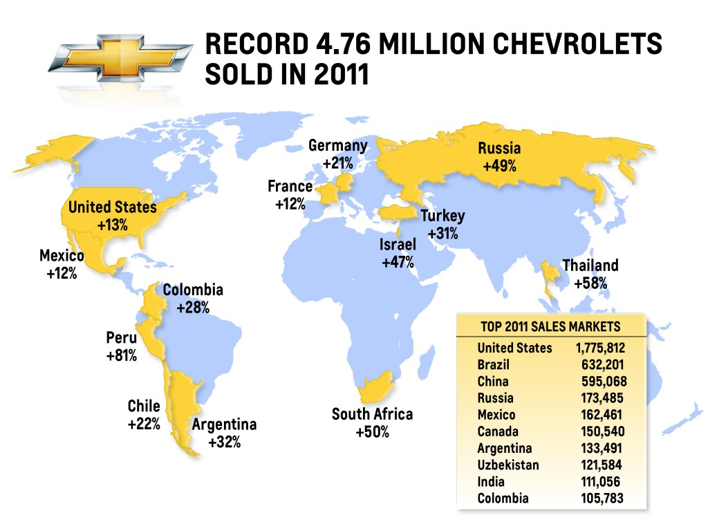 Chevrolet's worldwide sales performance in 2011