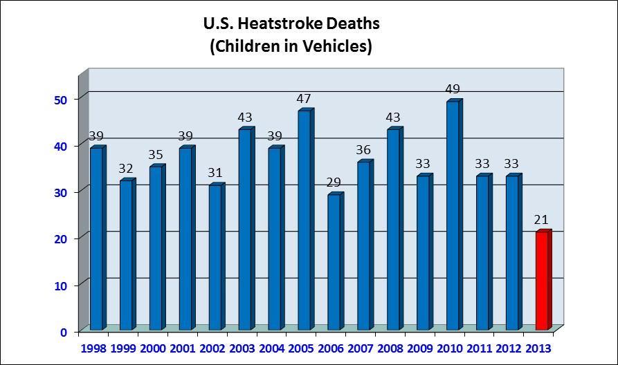 Child vehicular heatstroke deaths -1998-2013
