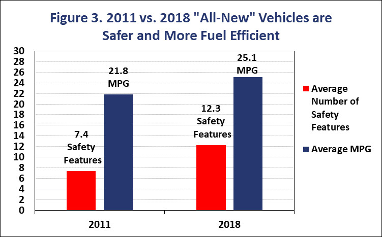 Consumer Federation of America 2018 study mpg vs safety features