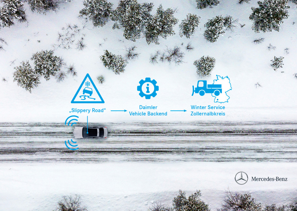 How talking cars, or car-to-X tech, can make roads safer in the winter
