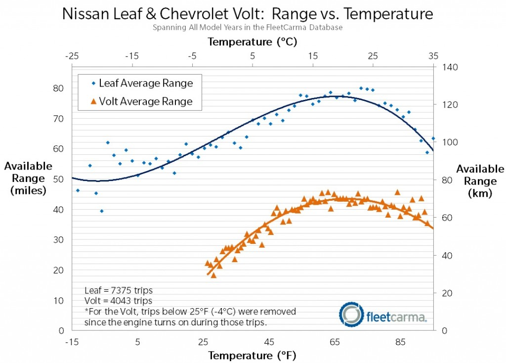 image  data from fleetcarma on nissan leaf and chevrolet volt battery range variation with