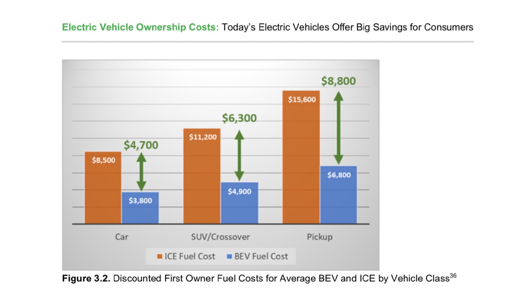 Discounted first-owner fuel costs for ICE and BEV (from Consumer Reports study)