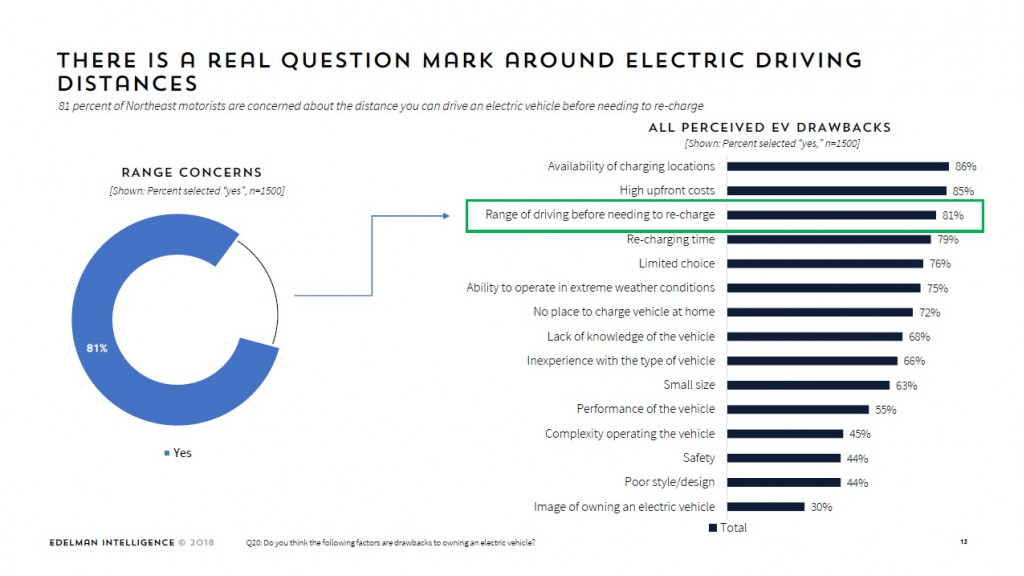 Driving Range Of Electric Cars A Perceived Drawback Zev Mediagenic Online Survey March 2019