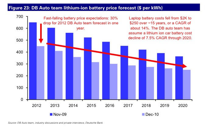Electric Car Battery Price to Drop (Deutsche Bank)