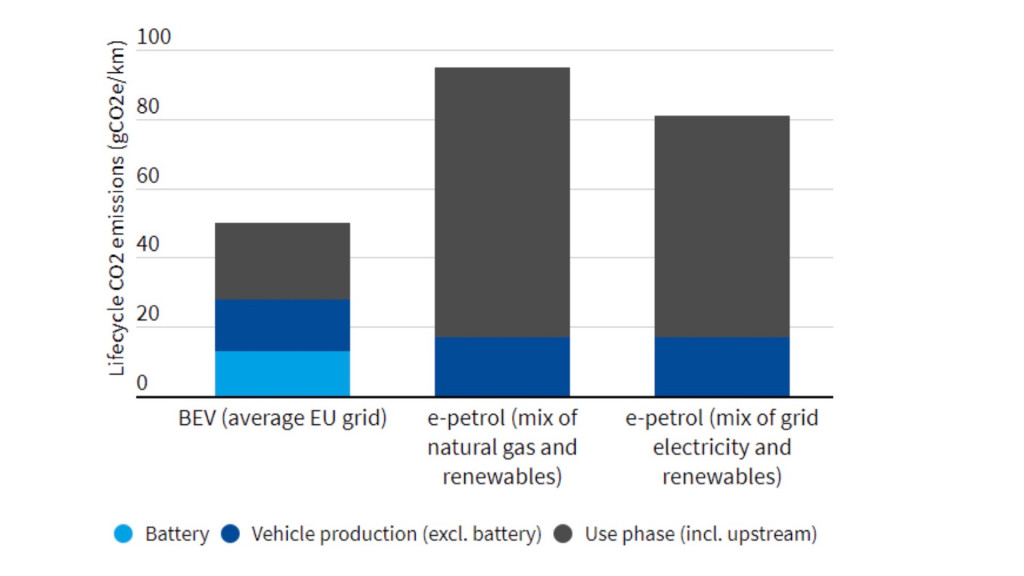 Emissions of battery-electric and synthetic-fuel vehicles Europe 2030 (T&E paper)