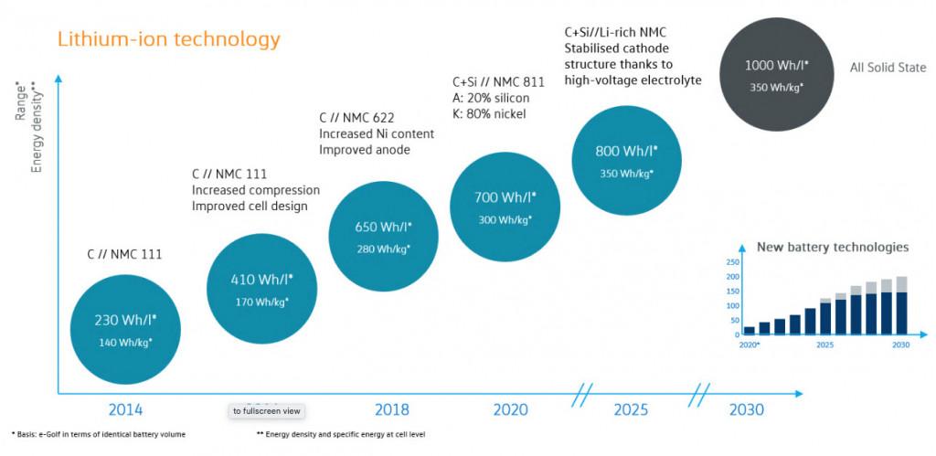 Energy density projections for market EV cells - VW, 2020