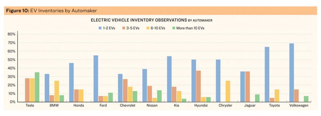 Survey on EV shopping experience: It still falls apart on the sales lot