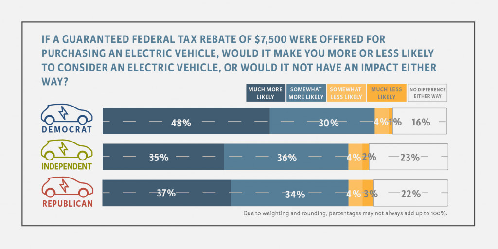 EV tax credit support - Climate Nexus, May 2019