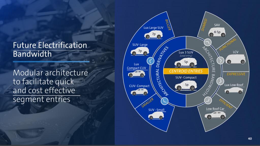 First details on GM modular EV platform - presentation slide from January 2019 investor meeting