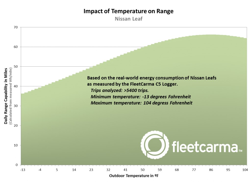 Fleetcarma's analysis of Nissan Leaf driving range at different temperatures
