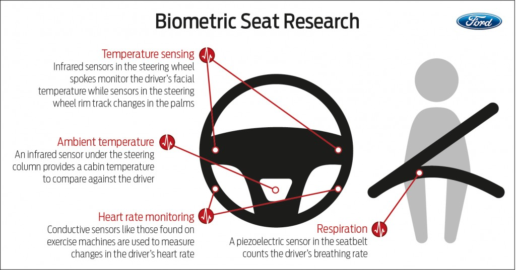 Ford developing biometric driver sensors to improve safety