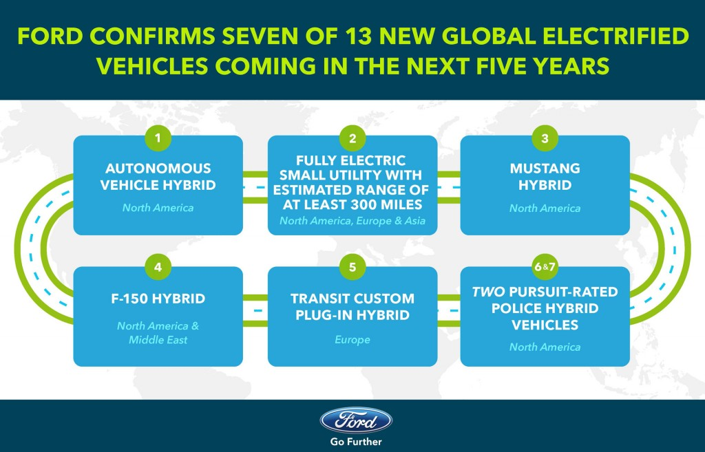 Ford electrified cars