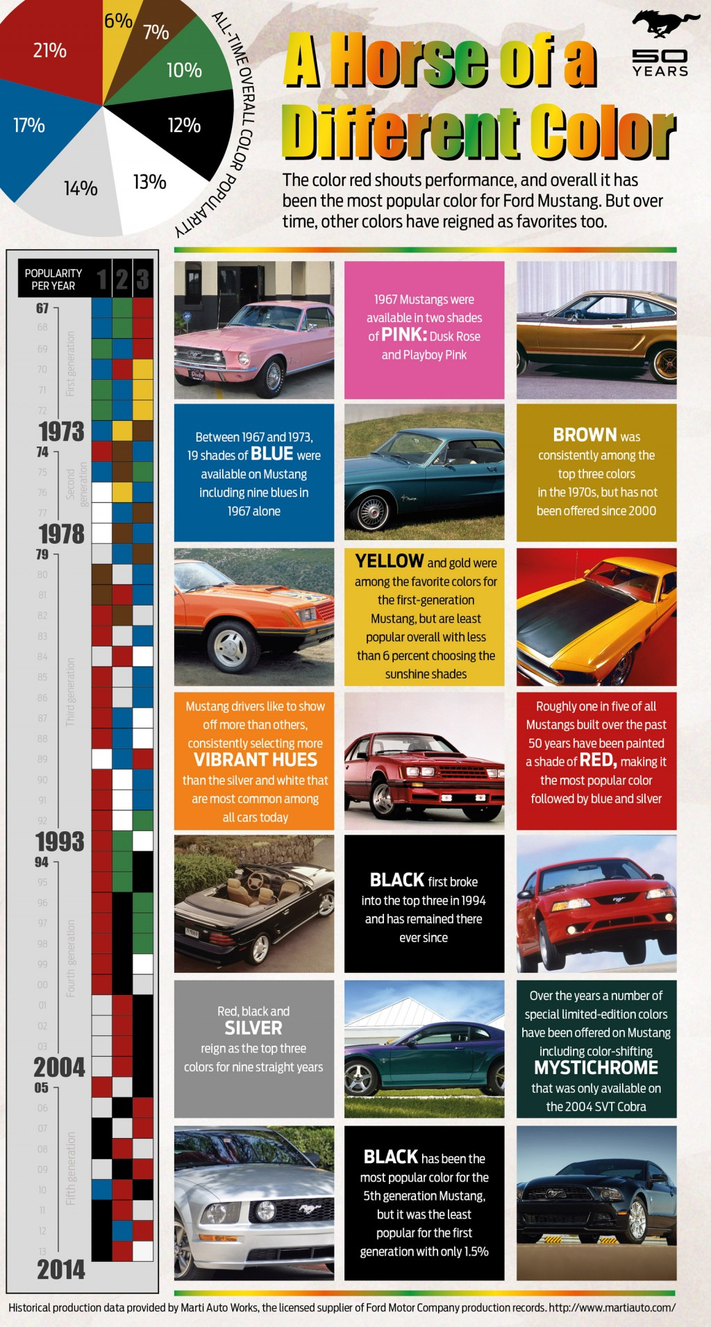 Ford Mustang colors throughout the years