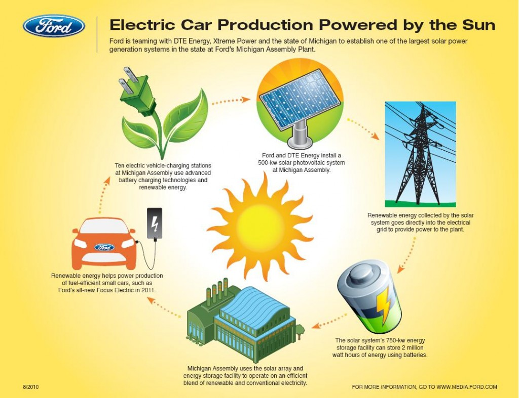 Image Ford Will Use Solar Energy For 2012 Ford Focus Electric Production At Its Wayne Assembly