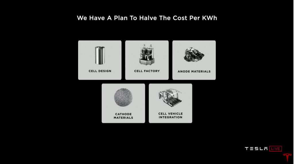 Future Tesla battery tech will halve costs
