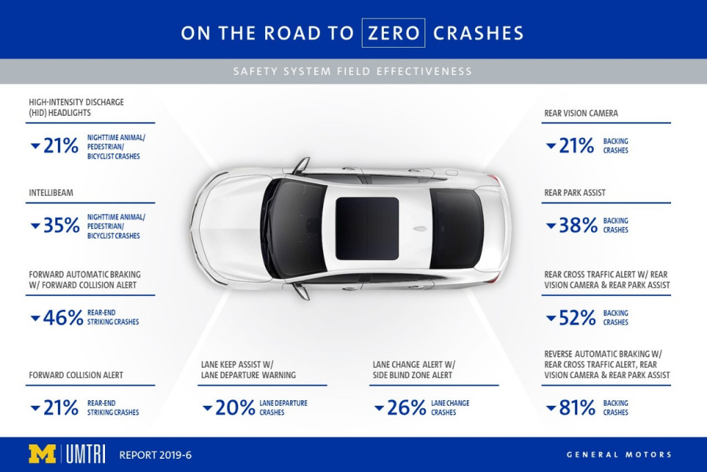 General Motors safety technology infographic