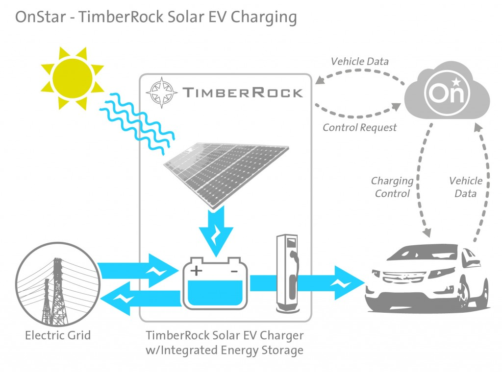 GM To Test Utility-Controlled Solar Charging For Electric Cars