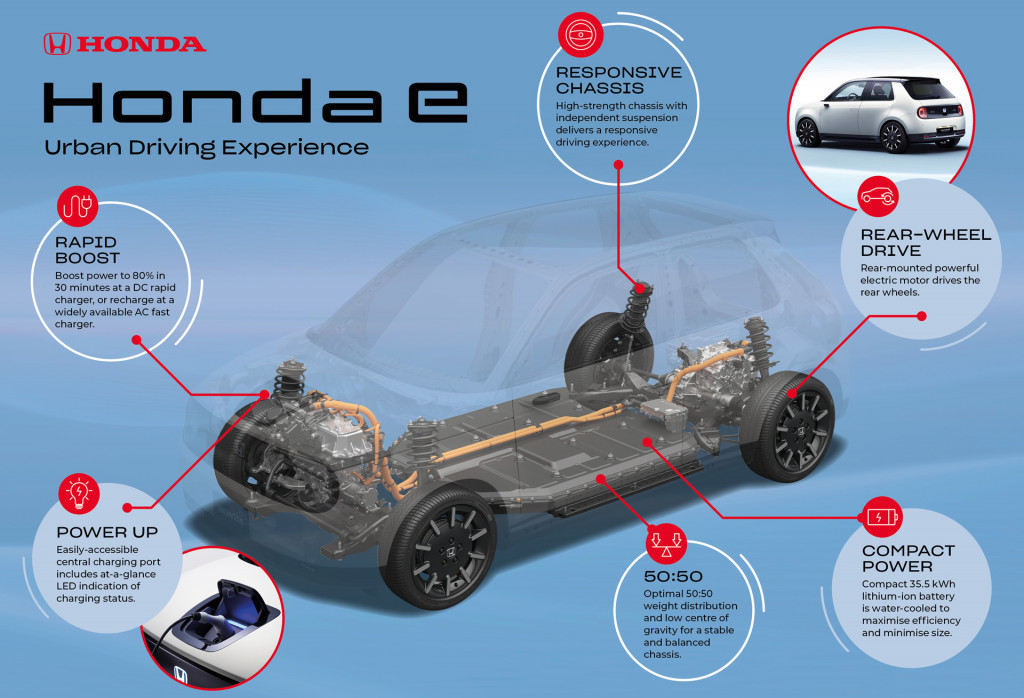 """Honda E electric car: 50/50 weight distribution, """"in action"""" tease next month"""