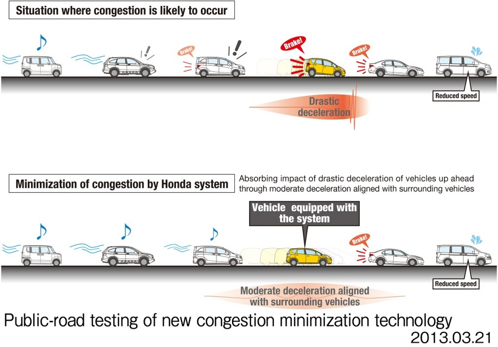Honda's app-based congestion minimization technology