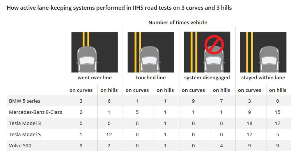 How active lane-keeping systems performed in IIHS road tests on 3 curves and 3 hills