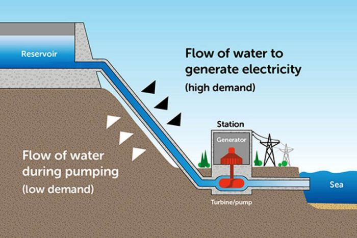 Pumped hydro could deliver 100 percent renewable electricity