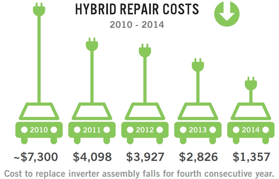 are hybrid cars really more cost effective essay 7 hybrid cars that are cheaper to own than their although these 7 cars were more cost-effective mainly can you really make money by wrapping your car with.
