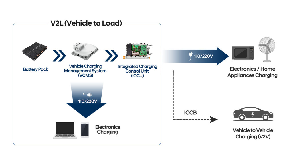 Платформа Hyundai Motor Group E-GMP