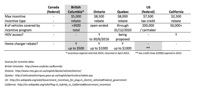 When Electric Car Incentives Return British Columbia Case Study