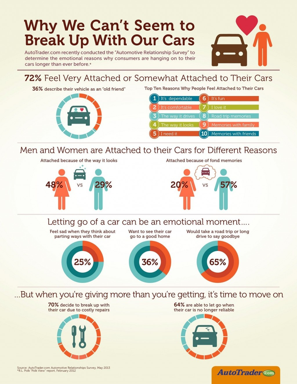 Infographic: Automotive Relationship Survey, via AutoTrader