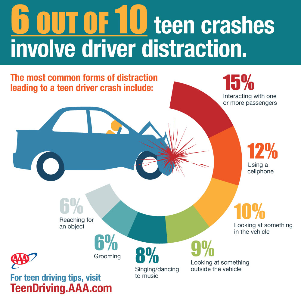 Real Video Shows Distracted Teen Drivers Moments Before Things Go Wrong