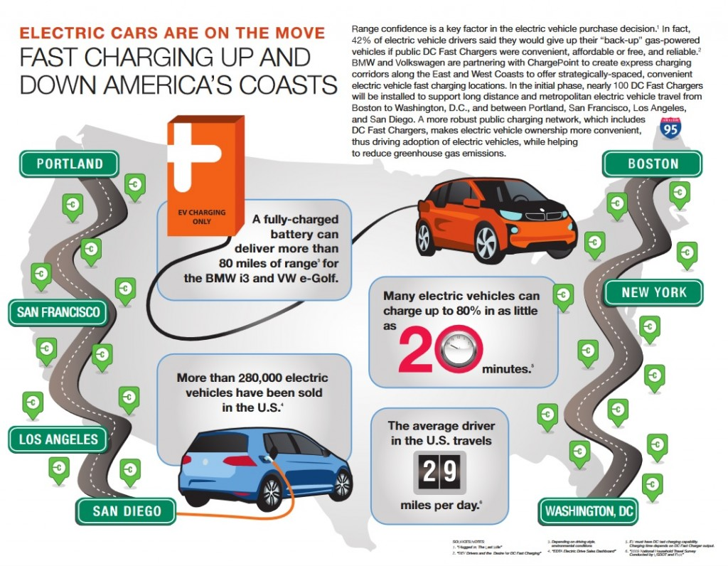 Image Infographic For 100 Ccs Fast Charging Stations To