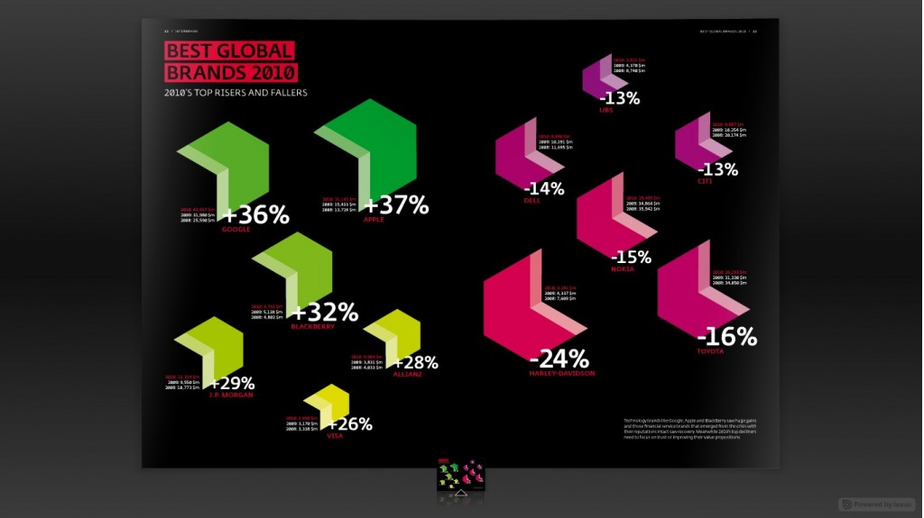 Interbrand's top 100 brand rankings for 2010 (biggest risers and fallers)