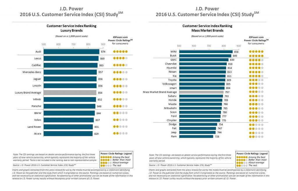 J.D. Power 2016 U.S. Customer Service Index (CSI) Study