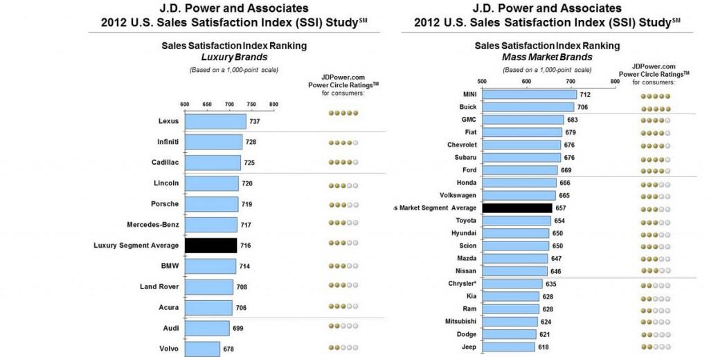 J.D. Power and Associates 2012 U.S. Sales Satisfaction Index Study