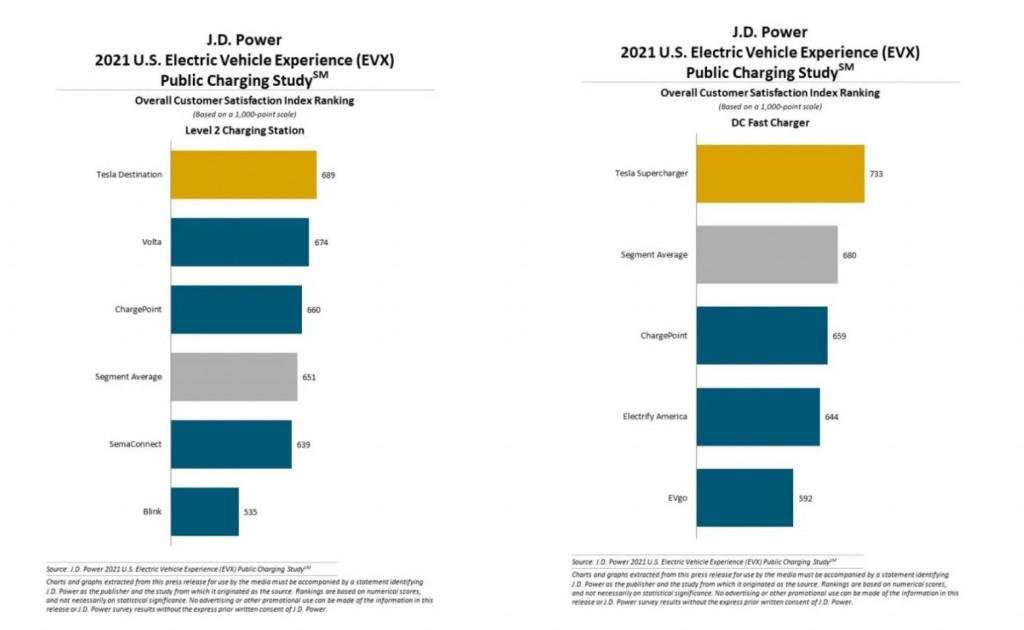 J.D. Power Public Charging Study - August 2021