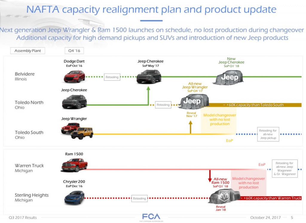 FCA future Jeep and Ram production and debut chart