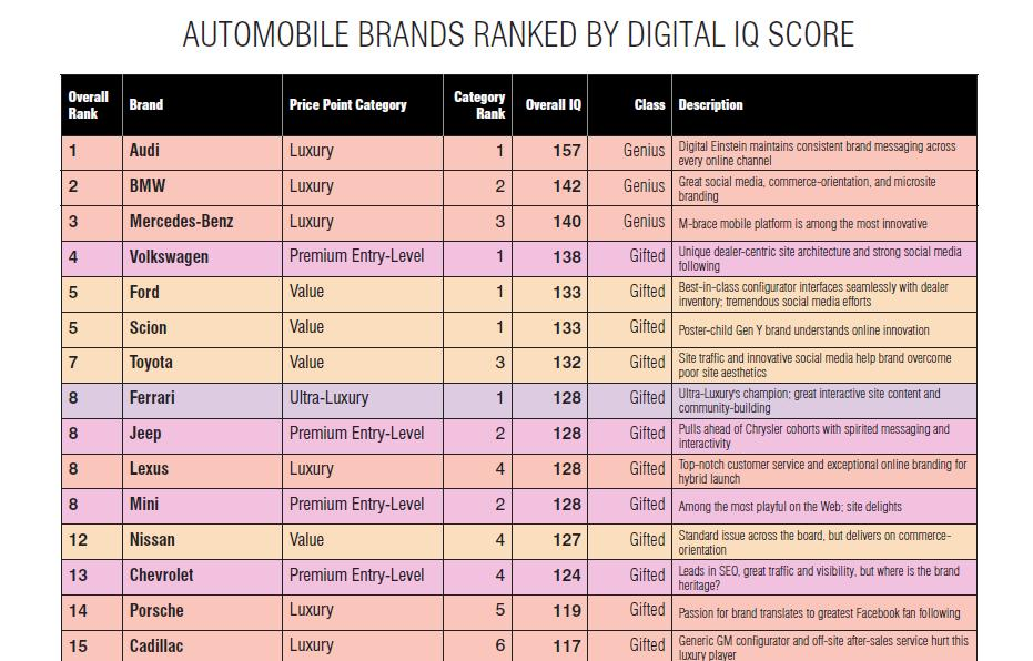 Luxury Lab (L2) rankings of automotive digital efforts, January 2010